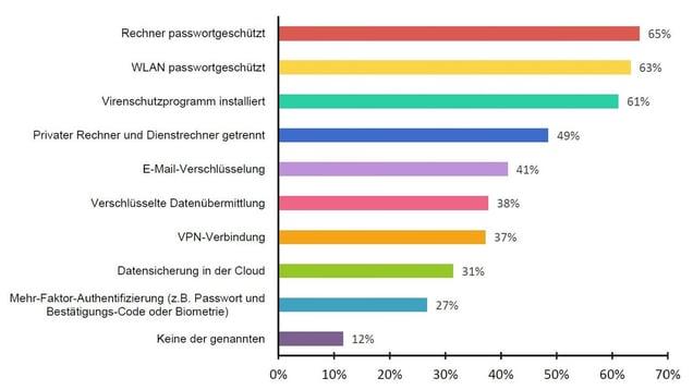 IT-Sicherheit_im_Home_Office_Umfragegrafik_TeleTrustT